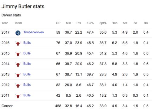 Jimmy Butler (Career Stats)