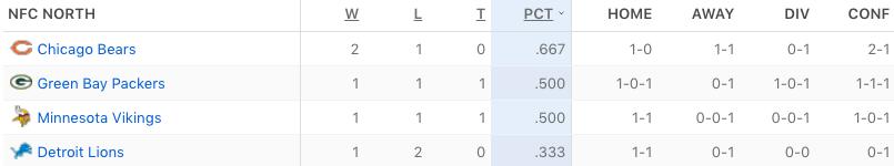 NFC North Standings (ESPN.COM)